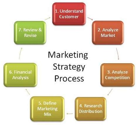 Dissertation on marketing